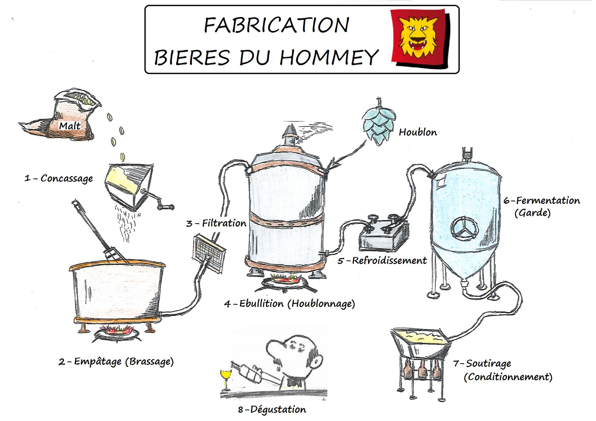 Fabrication biere du hommey dessin